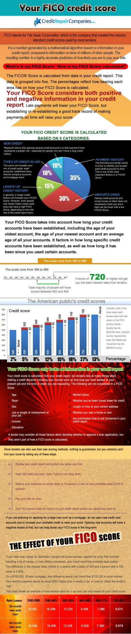 FICO Credit Score Facts Infographic